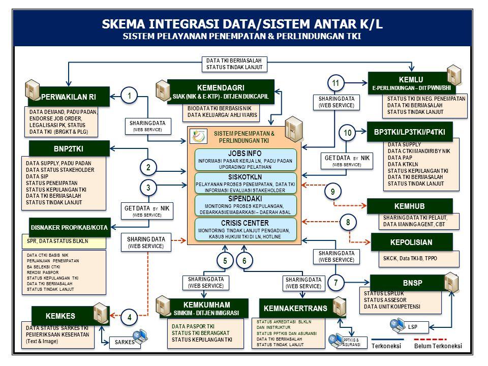 SKEMA INTEGRASI DATA/SISTEM ANTAR K/L
