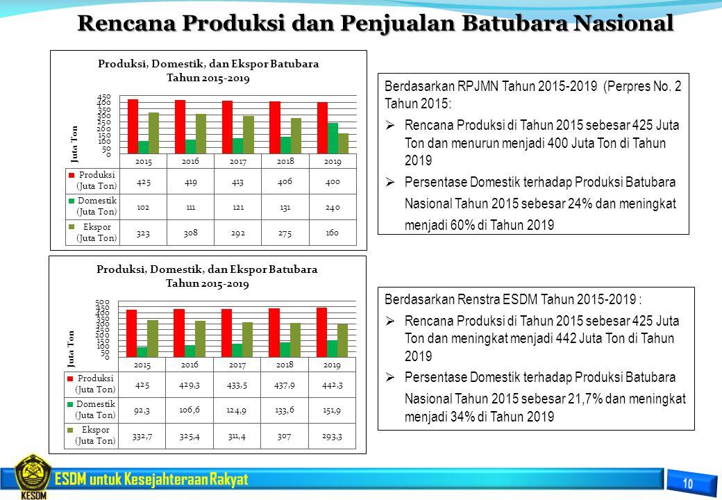 Rencana Produksi dan Penjualan Batubara Nasional