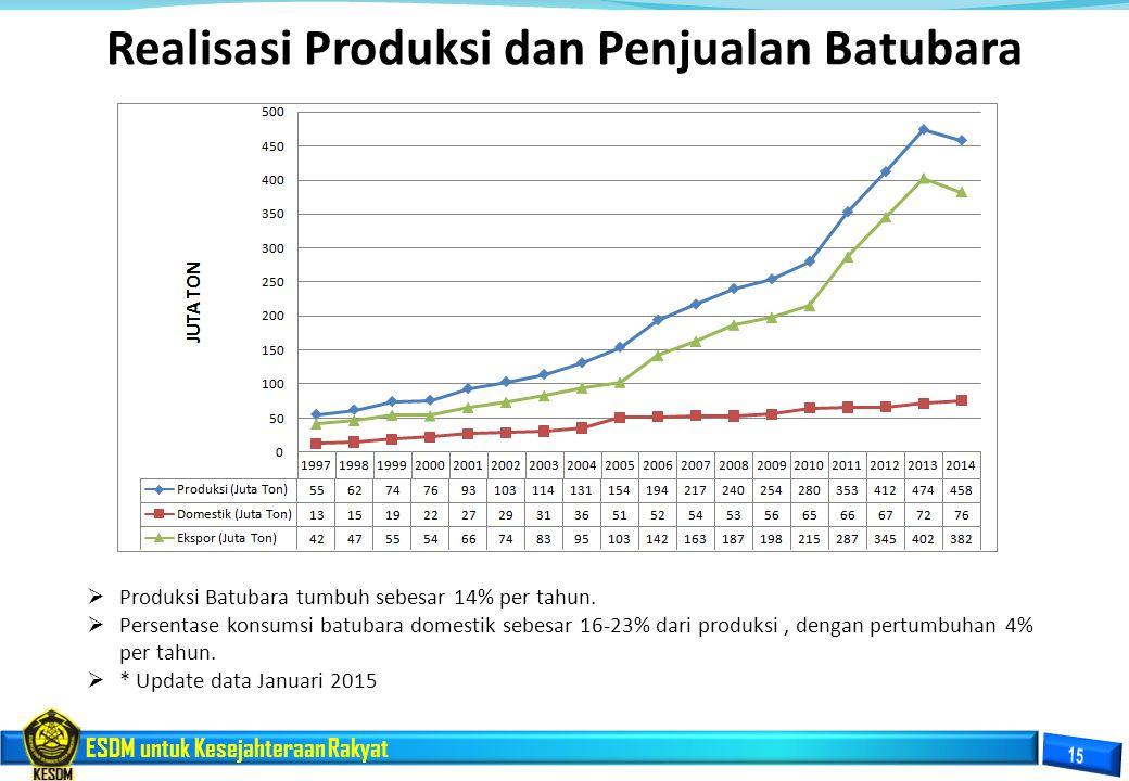Realisasi Produksi dan Penjualan Batubara