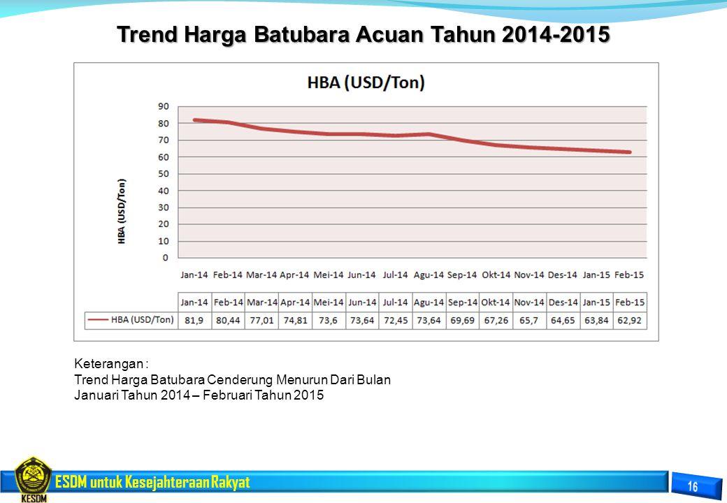 Trend Harga Batubara Acuan Tahun 2014-2015