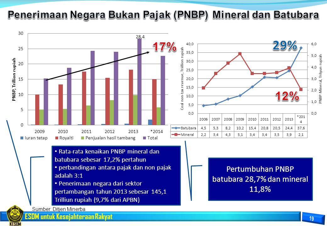 Penerimaan Negara Bukan Pajak (PNBP) Mineral dan Batubara