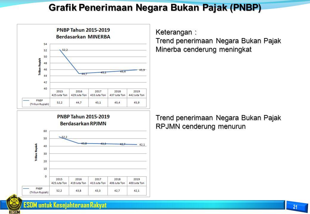Grafik Penerimaan Negara Bukan Pajak (PNBP)