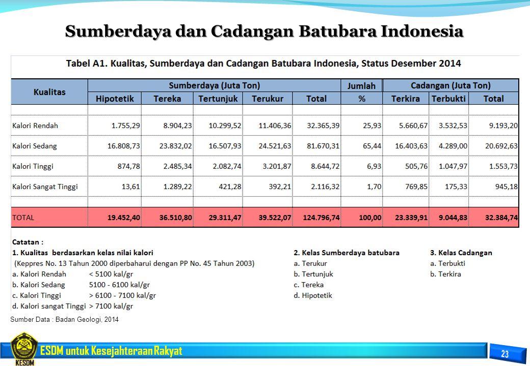 Sumberdaya dan Cadangan Batubara Indonesia