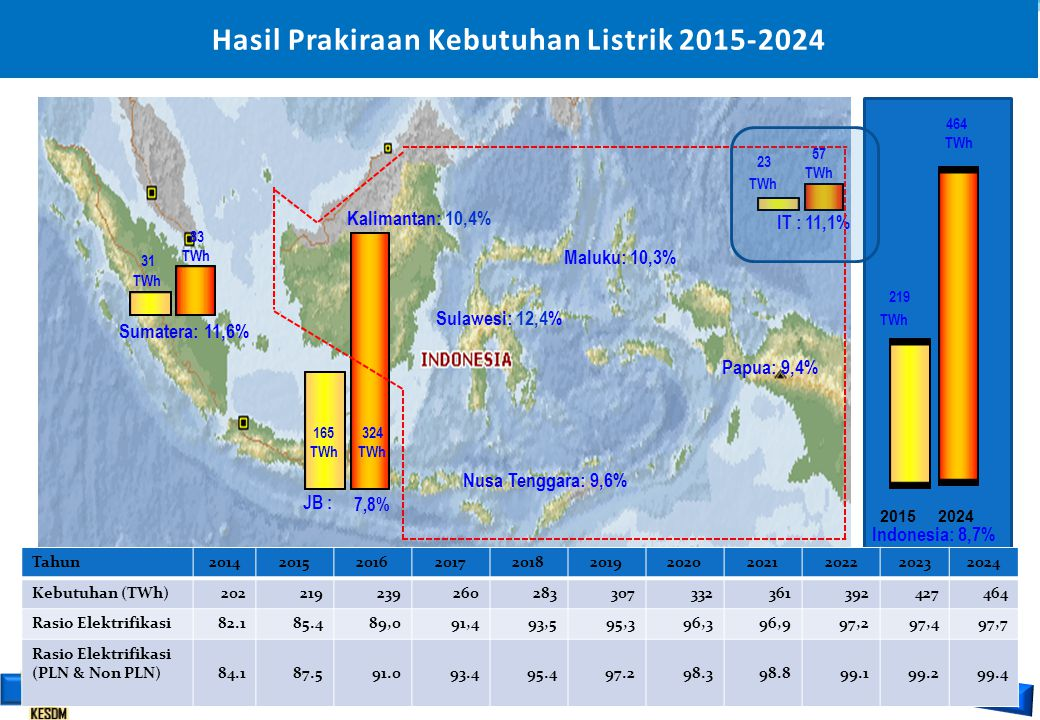 Hasil Prakiraan Kebutuhan Listrik 2015-2024