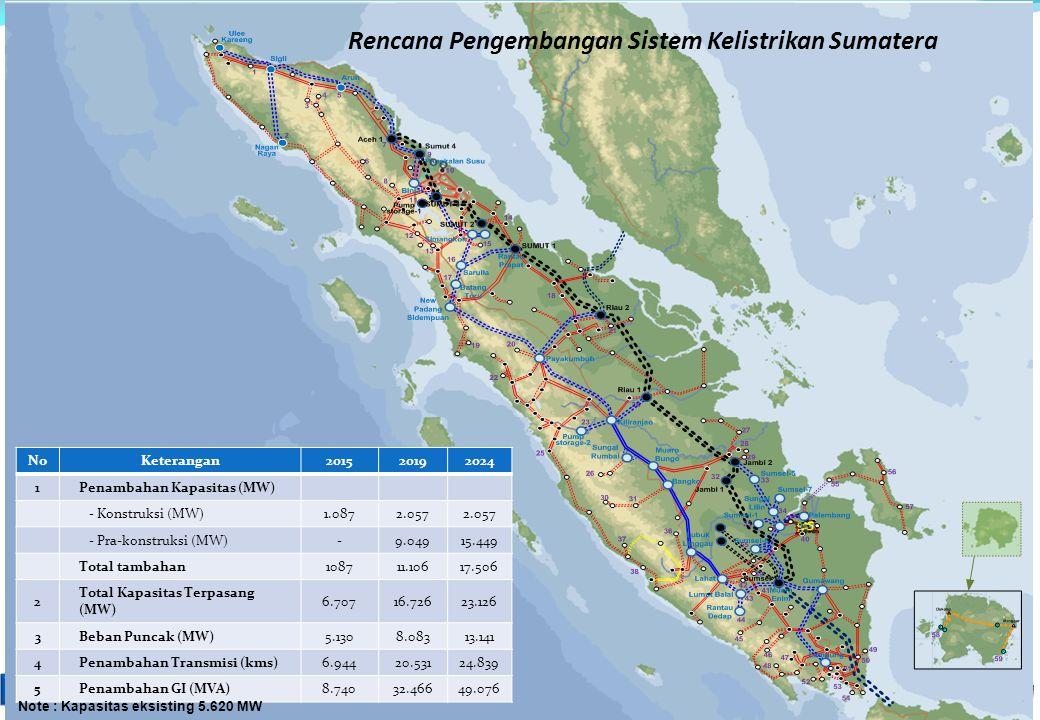 Rencana Pengembangan Sistem Kelistrikan Sumatera