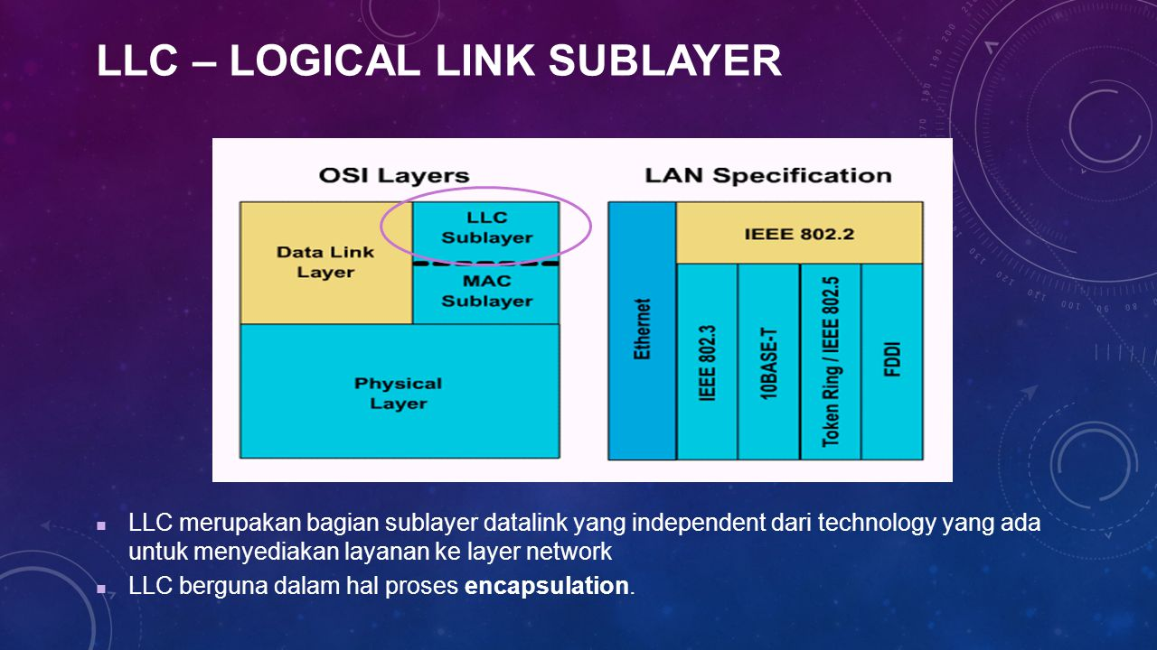 LLC – Logical Link Sublayer