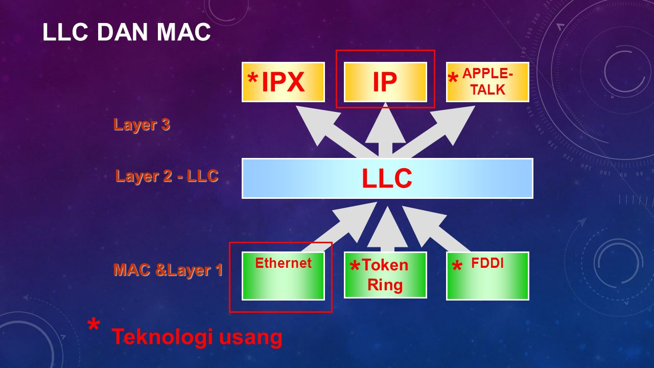* Teknologi usang * * * * IPX IP LLC LLC dan MAC Layer 3 Layer 2 - LLC