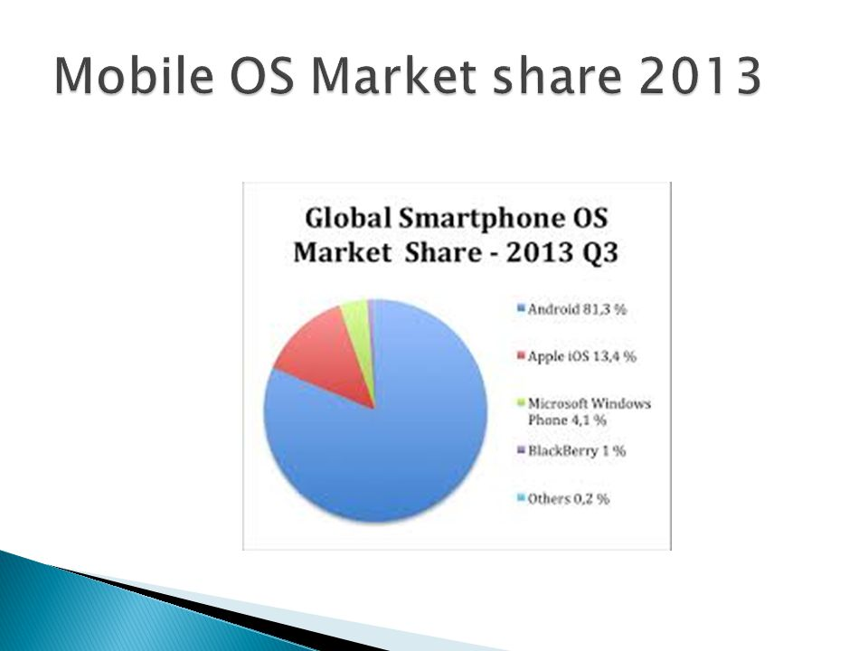 Mobile OS Market share 2013