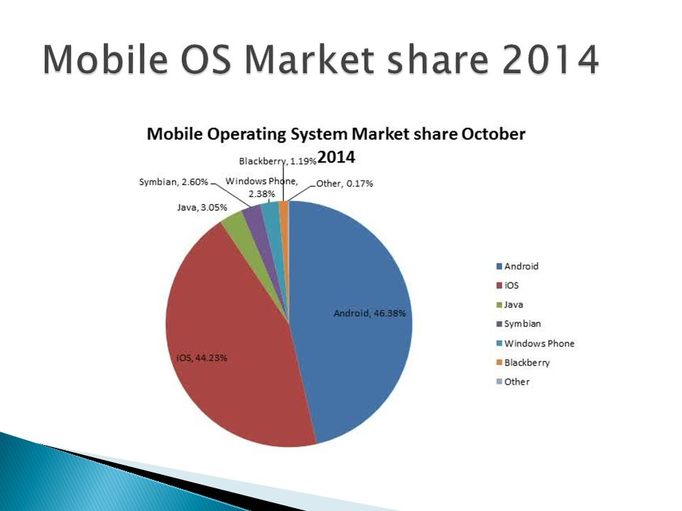 Mobile OS Market share 2014