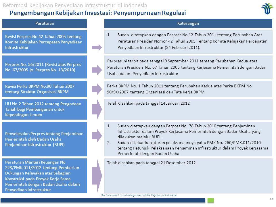 Pengembangan Kebijakan Investasi: Penyempurnaan Regulasi