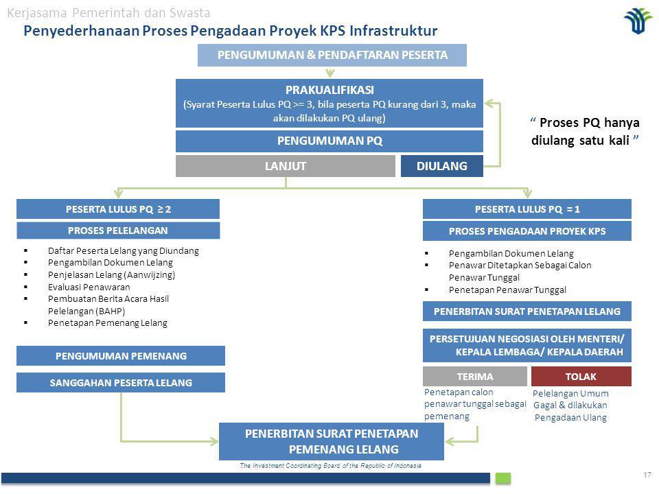 Penyederhanaan Proses Pengadaan Proyek KPS Infrastruktur
