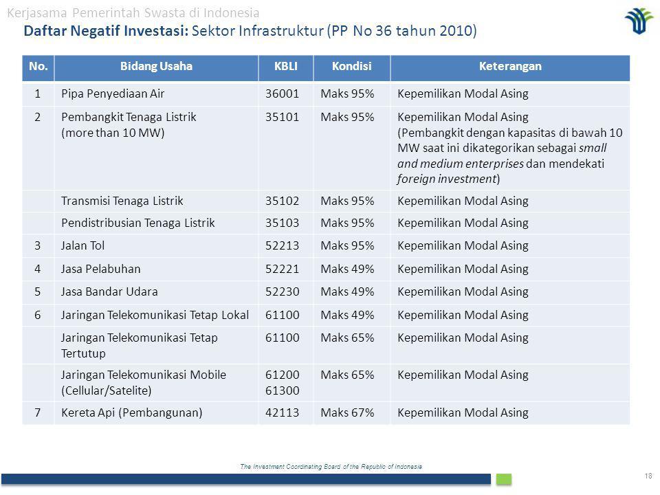 Daftar Negatif Investasi: Sektor Infrastruktur (PP No 36 tahun 2010)
