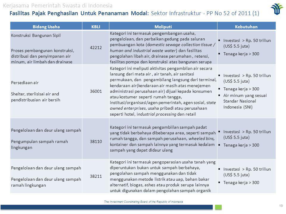 Kerjasama Pemerintah Swasta di Indonesia