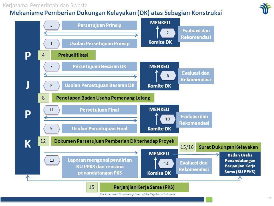 Mekanisme Pemberian Dukungan Kelayakan (DK) atas Sebagian Konstruksi