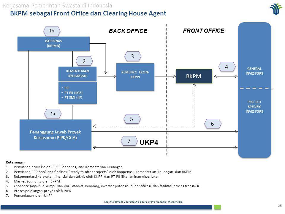 BKPM sebagai Front Office dan Clearing House Agent