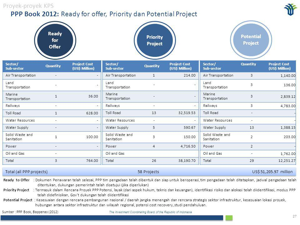 PPP Book 2012: Ready for offer, Priority dan Potential Project