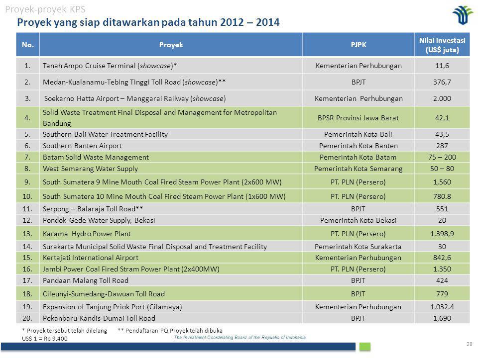 Proyek yang siap ditawarkan pada tahun 2012 – 2014