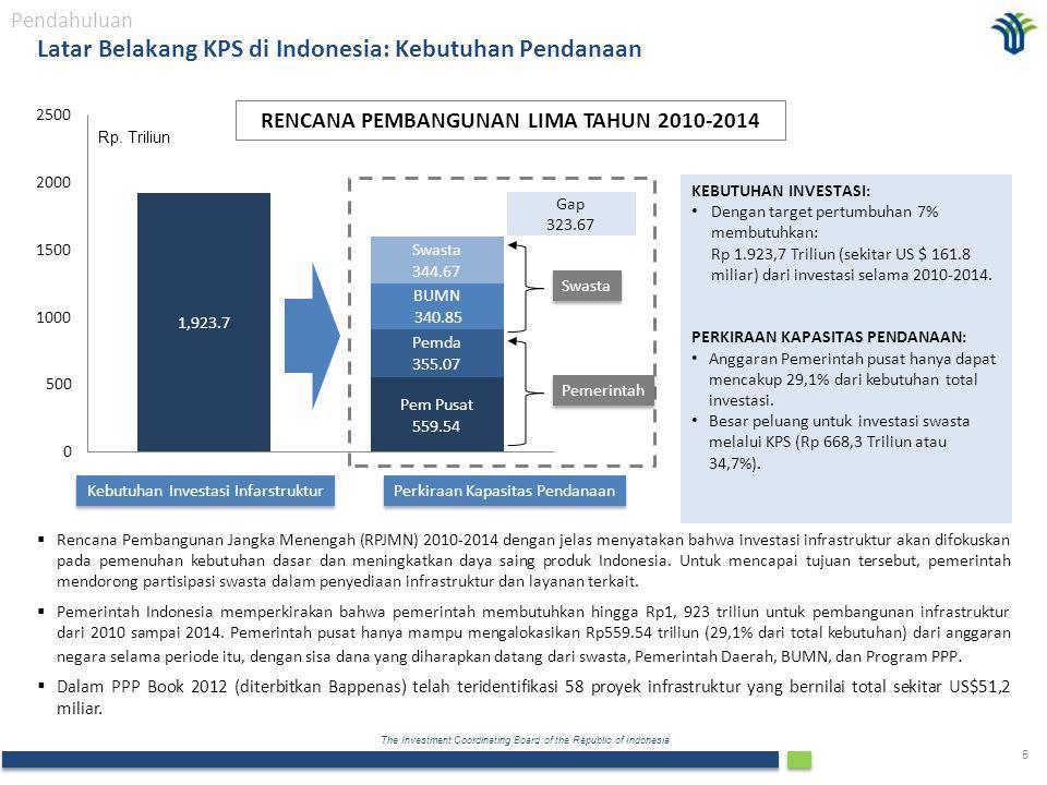 Latar Belakang KPS di Indonesia: Kebutuhan Pendanaan