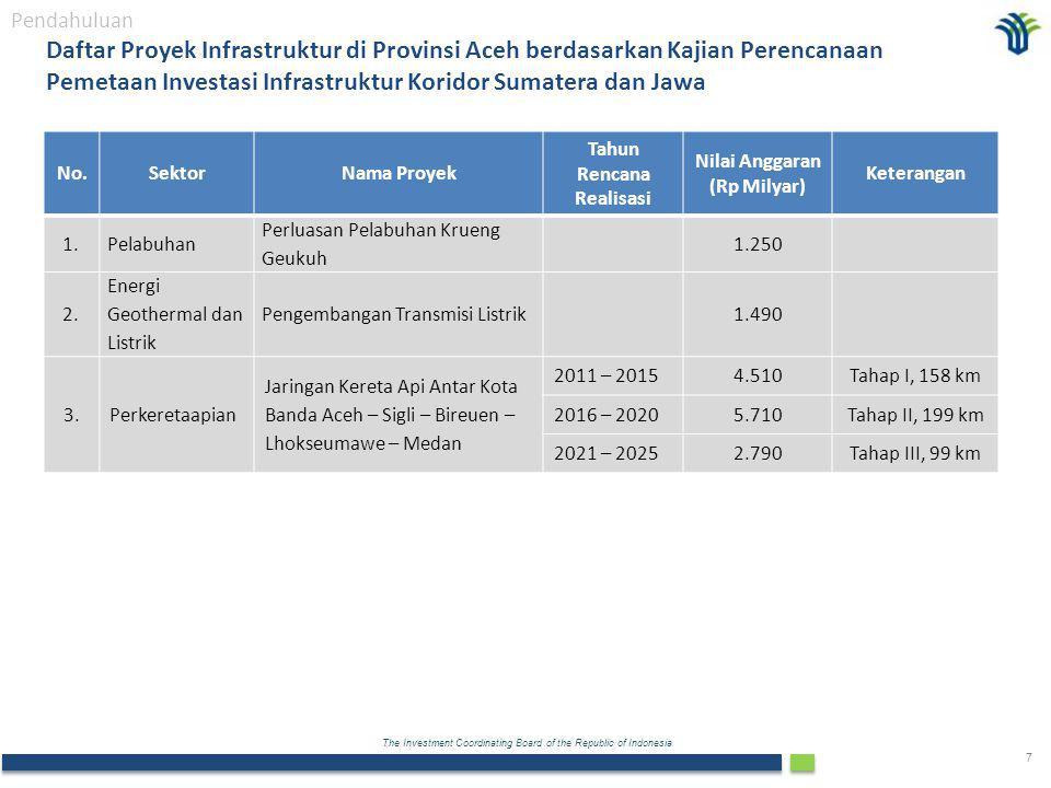 Tahun Rencana Realisasi Nilai Anggaran (Rp Milyar)