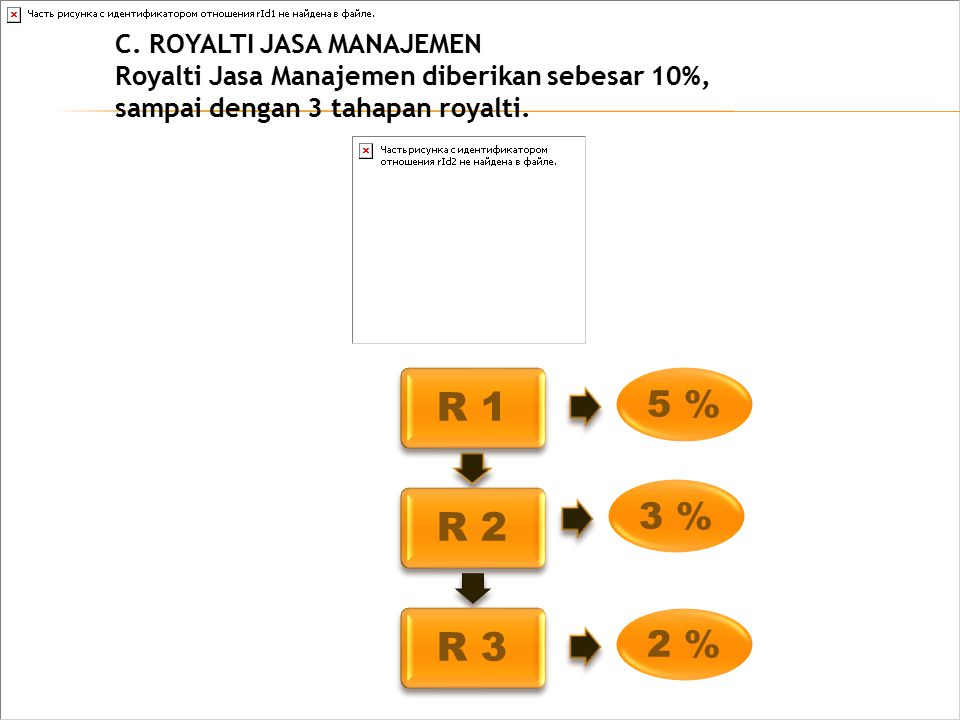5 % 3 % 2 % C. ROYALTI JASA MANAJEMEN