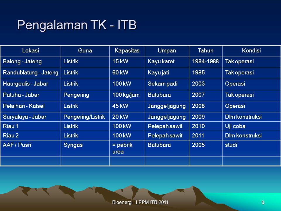 Pengalaman TK - ITB Lokasi Guna Kapasitas Umpan Tahun Kondisi