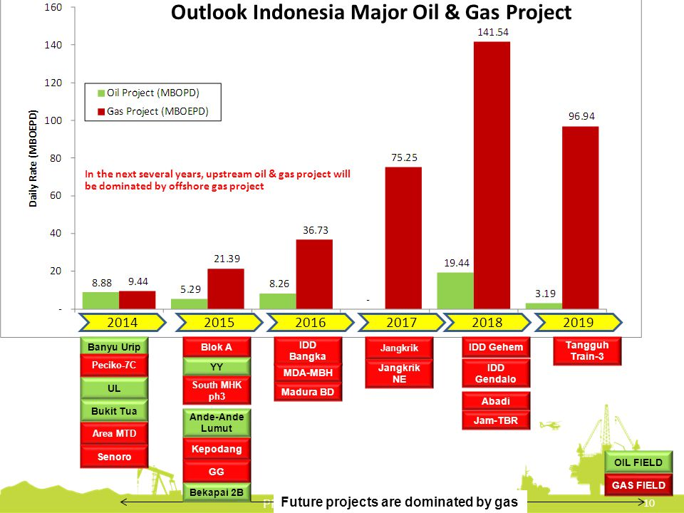 Future projects are dominated by gas