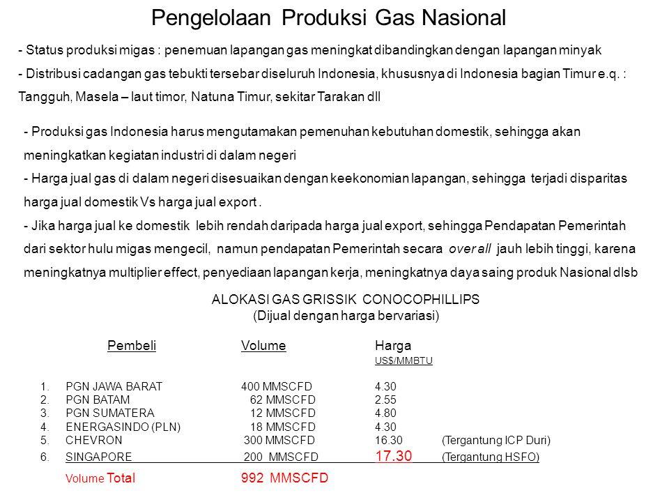 Pengelolaan Produksi Gas Nasional