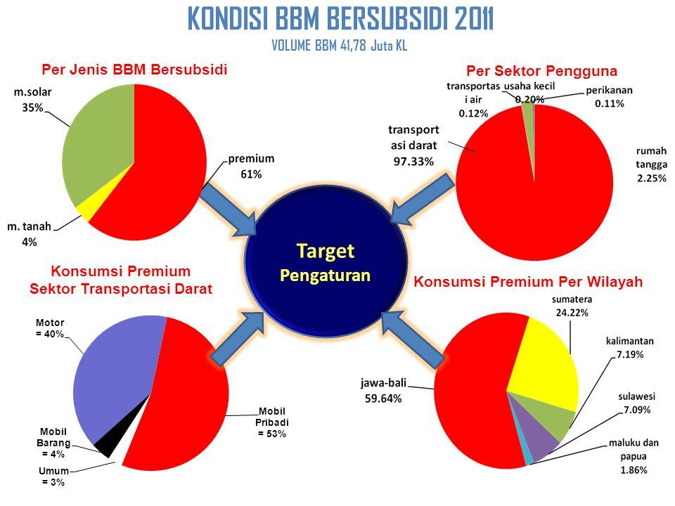 KONDISI BBM BERSUBSIDI 2011 VOLUME BBM 41,78 Juta KL