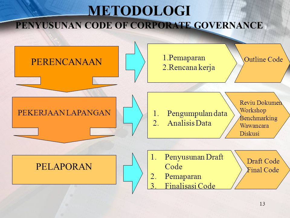 PENYUSUNAN CODE OF CORPORATE GOVERNANCE