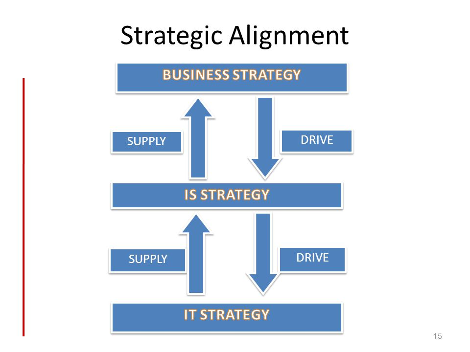 Strategic Alignment BUSINESS STRATEGY IS STRATEGY IT STRATEGY drive