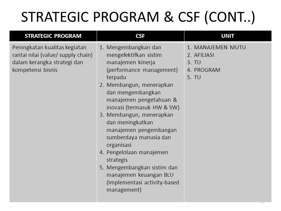 STRATEGIC PROGRAM & CSF (CONT..)