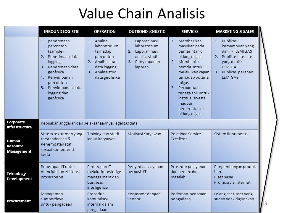 Value Chain Analisis SESUAIKAN FORMAT BUKU WARD AND PEPERD HAL.265
