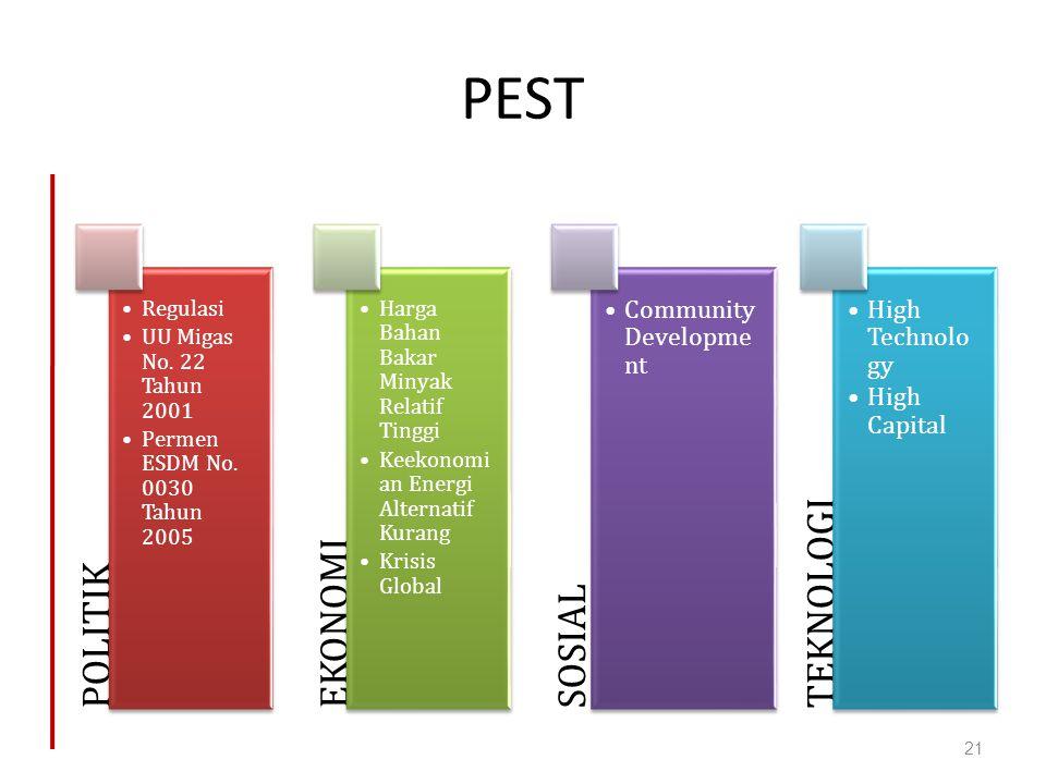 PEST POLITIK EKONOMI SOSIAL TEKNOLOGI Community Development