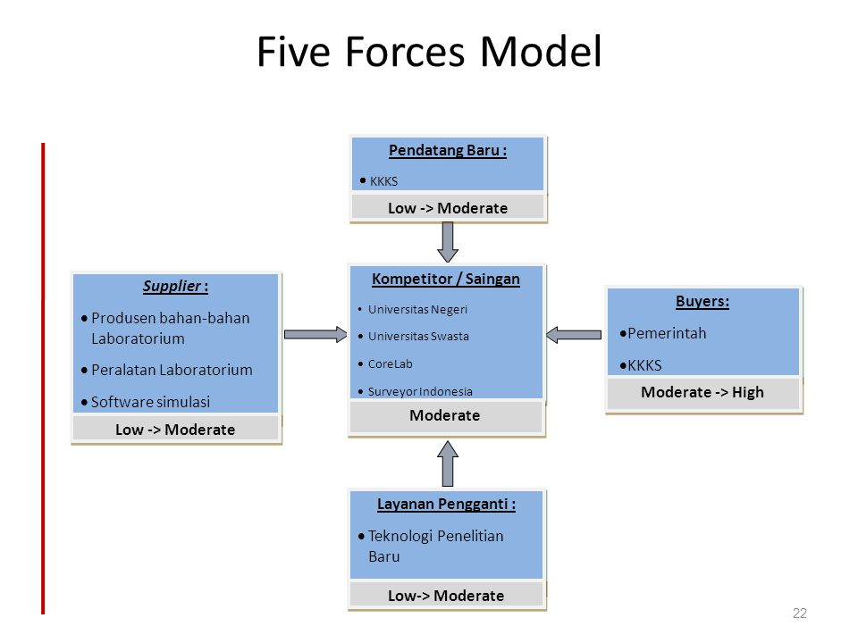 Five Forces Model Pendatang Baru : Low -> Moderate