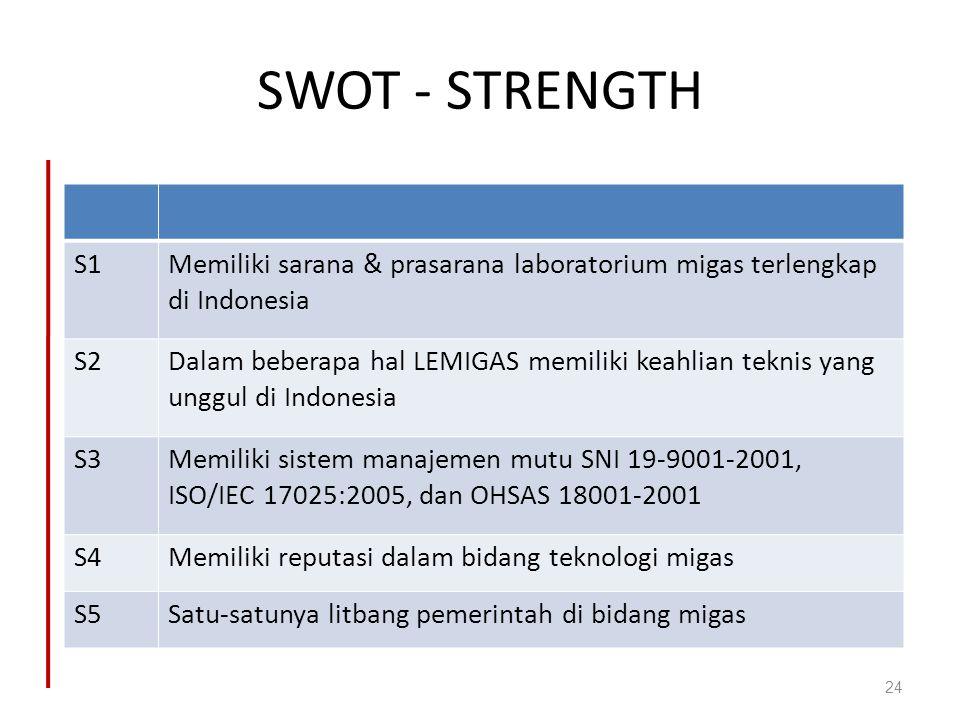 SWOT - STRENGTH S1. Memiliki sarana & prasarana laboratorium migas terlengkap di Indonesia. S2.