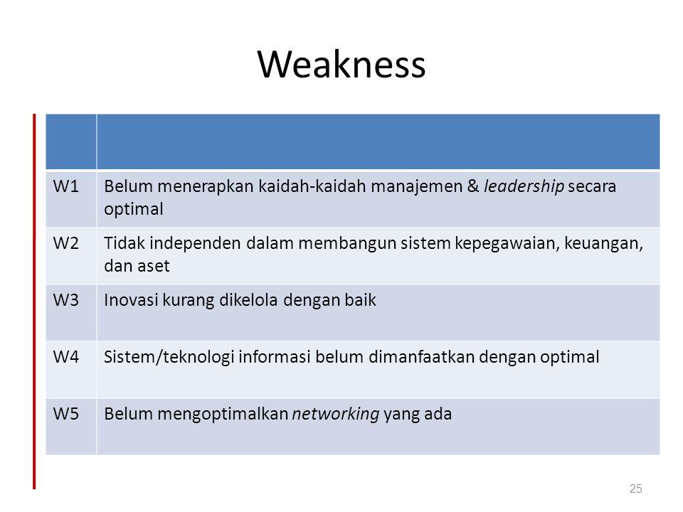 Weakness W1. Belum menerapkan kaidah-kaidah manajemen & leadership secara optimal. W2.