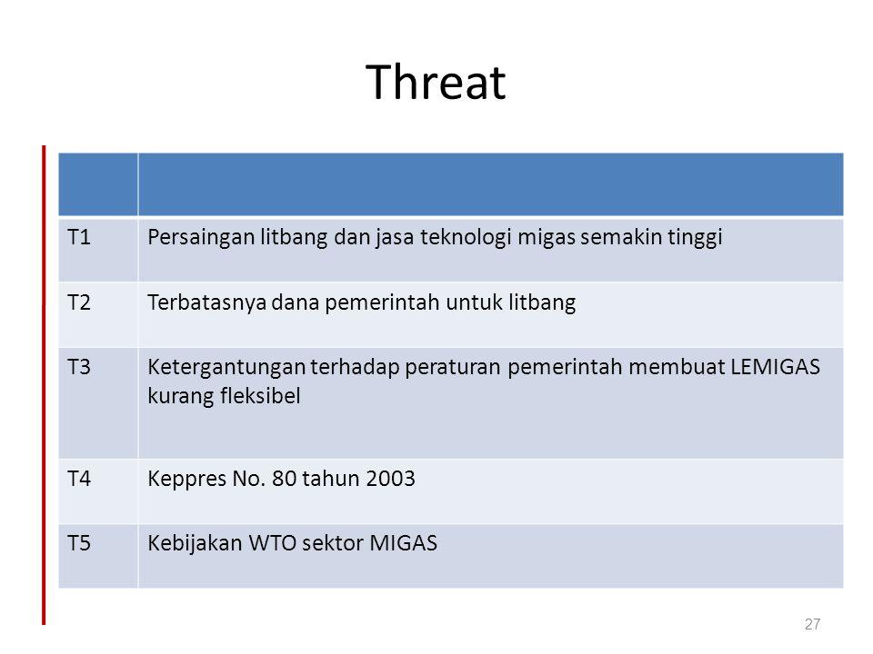Threat T1 Persaingan litbang dan jasa teknologi migas semakin tinggi