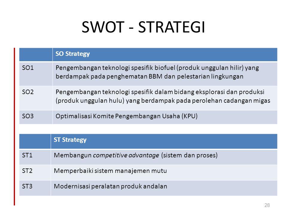 SWOT - STRATEGI SO Strategy SO1