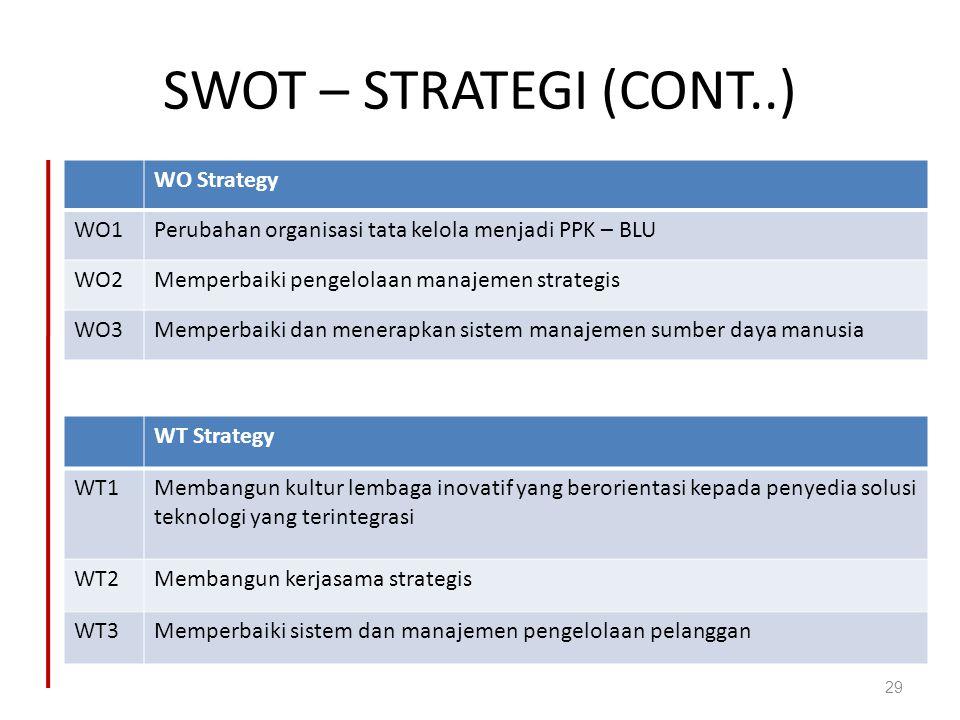 SWOT – STRATEGI (CONT..) WO Strategy WO1