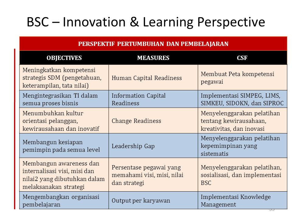 BSC – Innovation & Learning Perspective