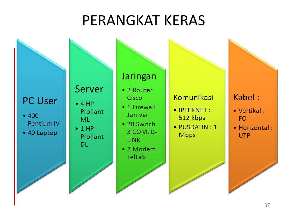 PERANGKAT KERAS Server PC User Jaringan Kabel : Komunikasi