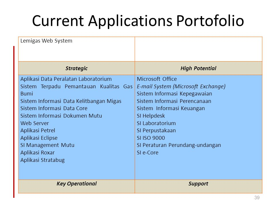 Current Applications Portofolio