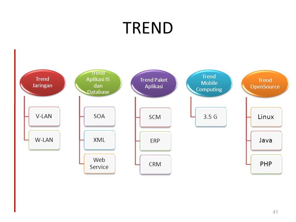 TREND Linux Java PHP V-LAN W-LAN SOA XML Web Service SCM ERP CRM 3.5 G