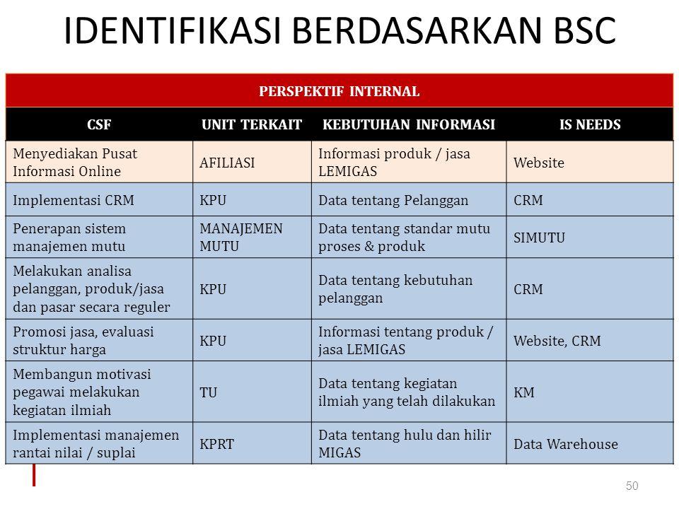 IDENTIFIKASI BERDASARKAN BSC