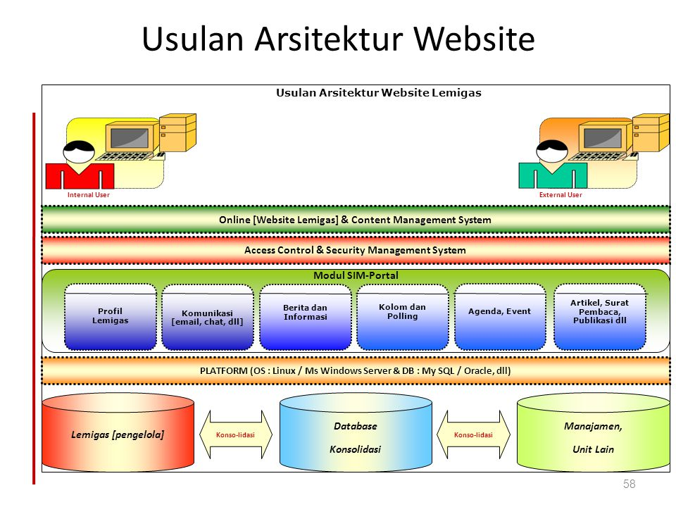 Usulan Arsitektur Website