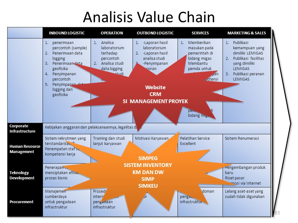 Analisis Value Chain Website CRM SI MANAGEMENT PROYEK SIMPEG