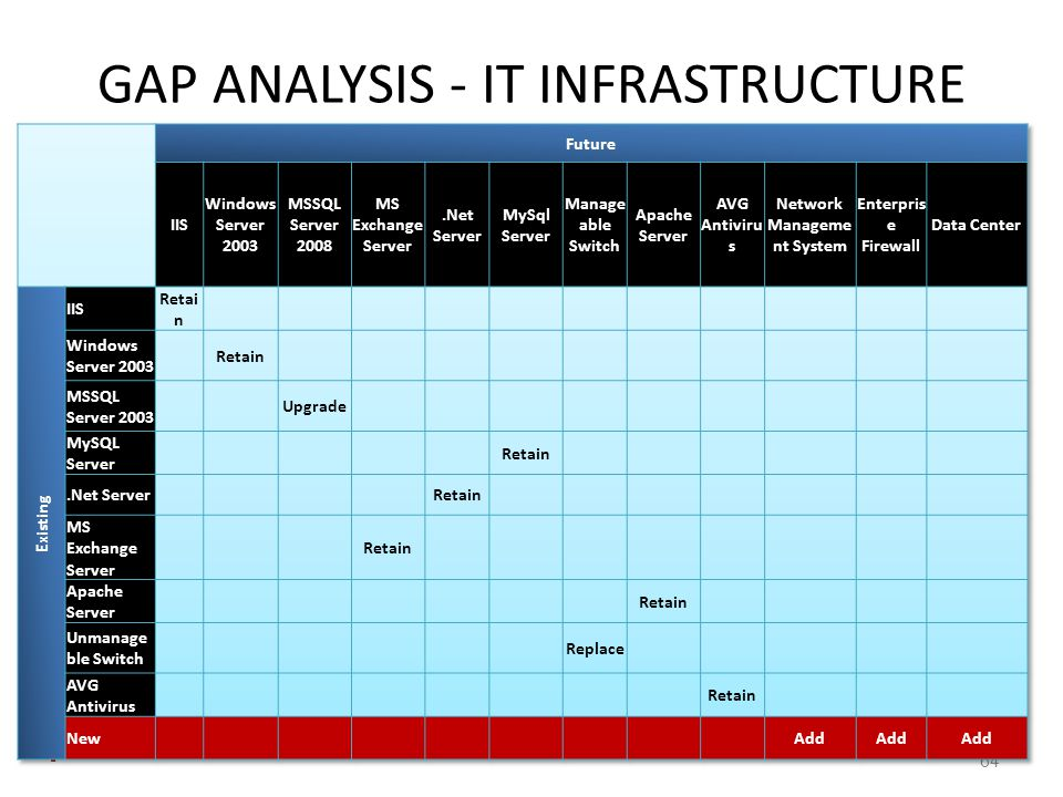 GAP ANALYSIS - IT INFRASTRUCTURE