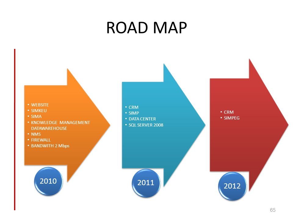 ROAD MAP 2010 2011 2012 WEBSITE SIMKEU CRM SIMA SIMP CRM