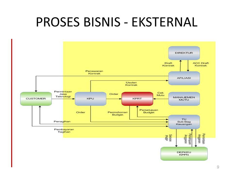 PROSES BISNIS - EKSTERNAL
