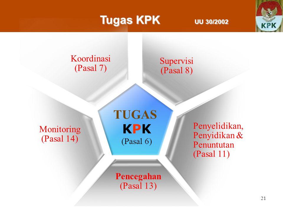 TUGAS KPK Tugas KPK UU 30/2002 Koordinasi Supervisi (Pasal 7)